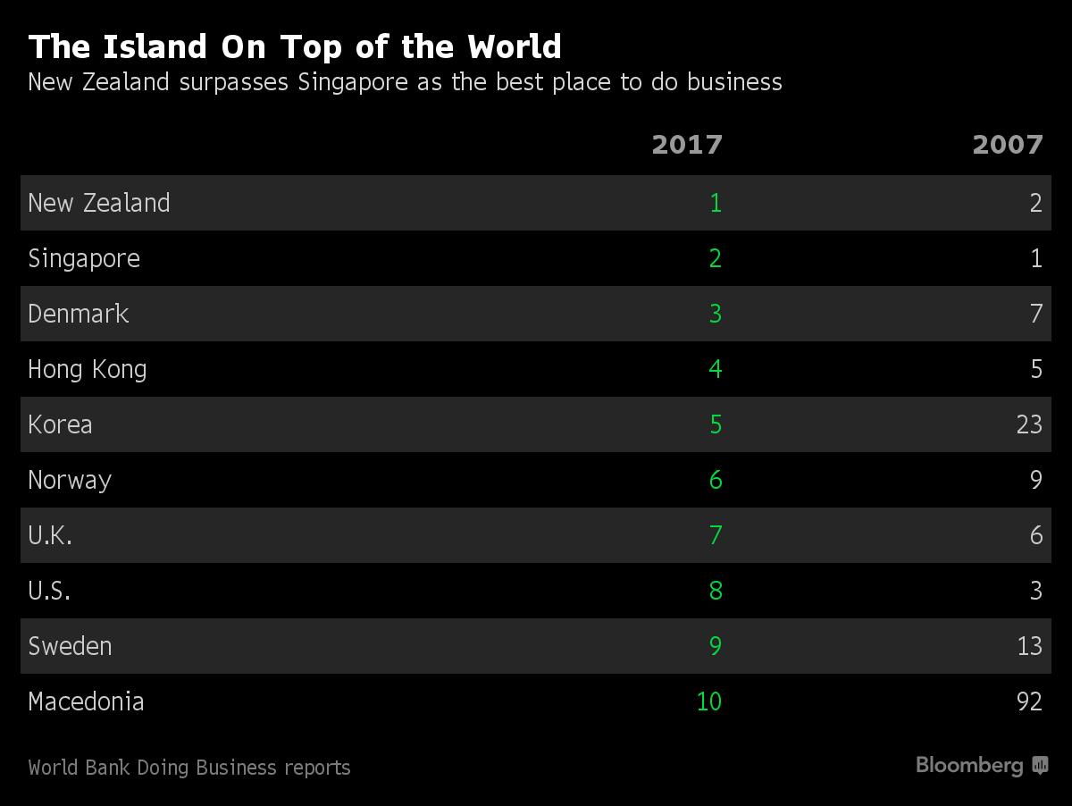 Lista TOP 10 zemalja u kojima je najlakše pokrenuti sopstveni biznis