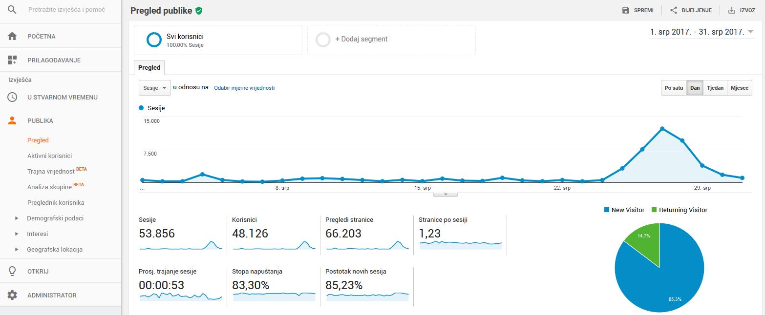 analitika za mjesec juli - oglašavanje na blogu